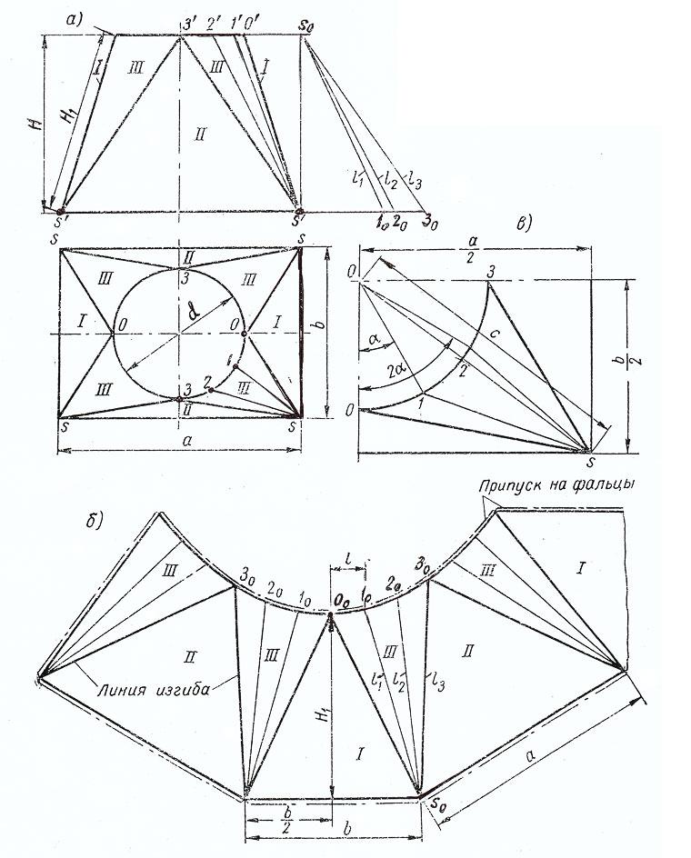 Как сделать из квадратного круглое 415