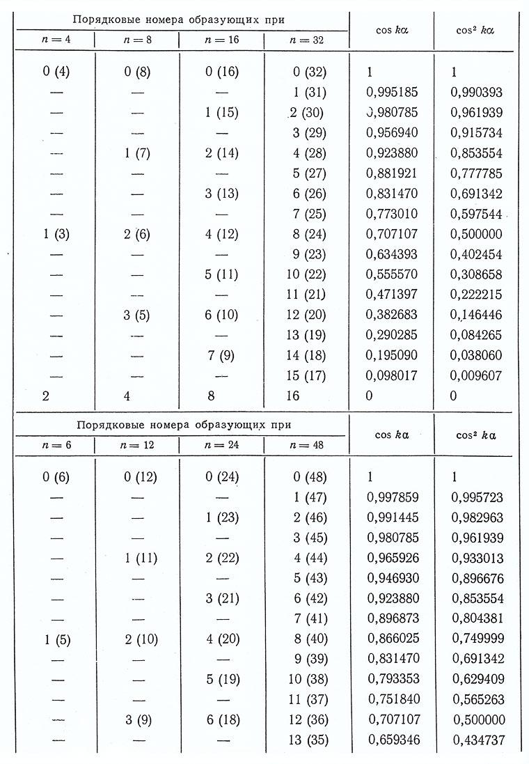Таблица на деление 12 фотография