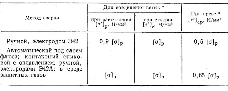 Таблица допускаемых напряжений для основного металла на растяжение