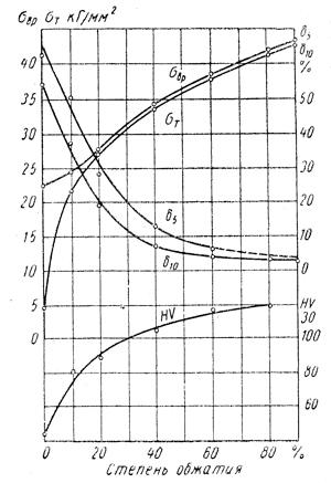 График зависимости механических свойств цветных металлов при наклепе от степени обжатия