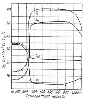 График зависимости механических свойств цветных металлов при рекристаллизационном отжиге от температуры