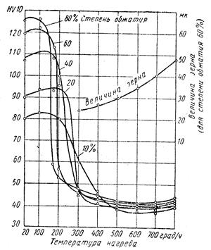 График кривых твердости и роста зерна цветных металлов