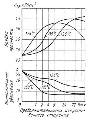 График влияния температуры и старения на механические свойства деформируемого сплава AlMgSi