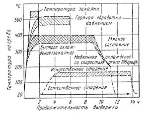 График зависимости температуры и продолжительности отжига сплава AlMgSi