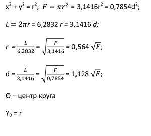 формулы круга